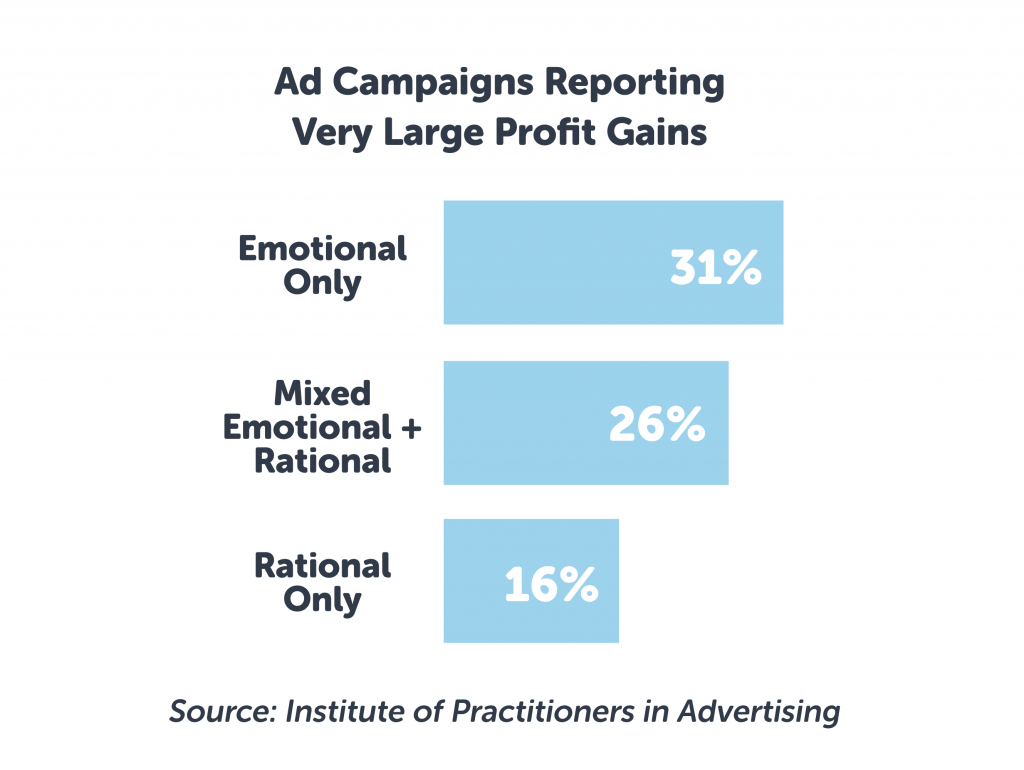 Ad campaign reporting very large profit gains with emotional only