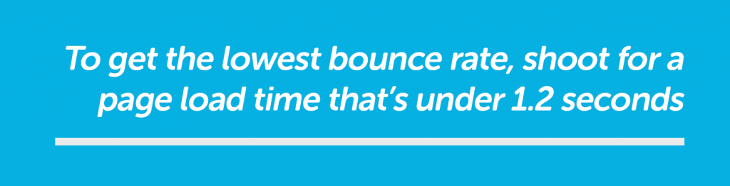 Lowest bounce rate - 1.2 seconds