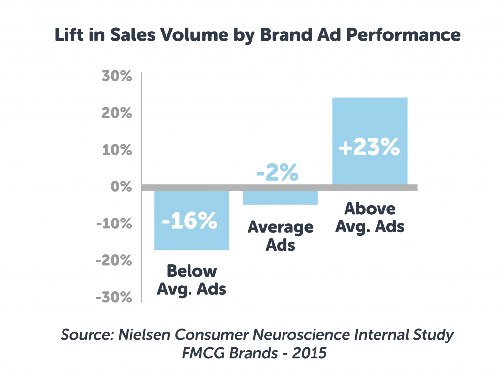List in sales volume by brand ad performance shows avg ads lead to more sales