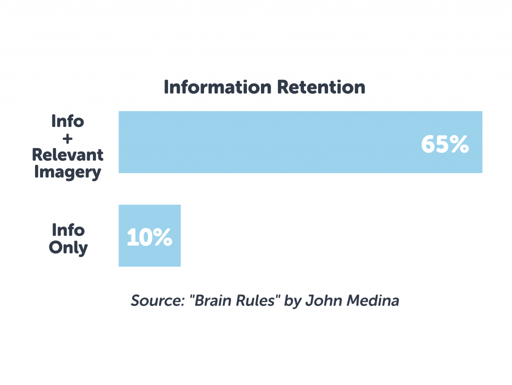 Consumers retain ad info more easily with a relevant image