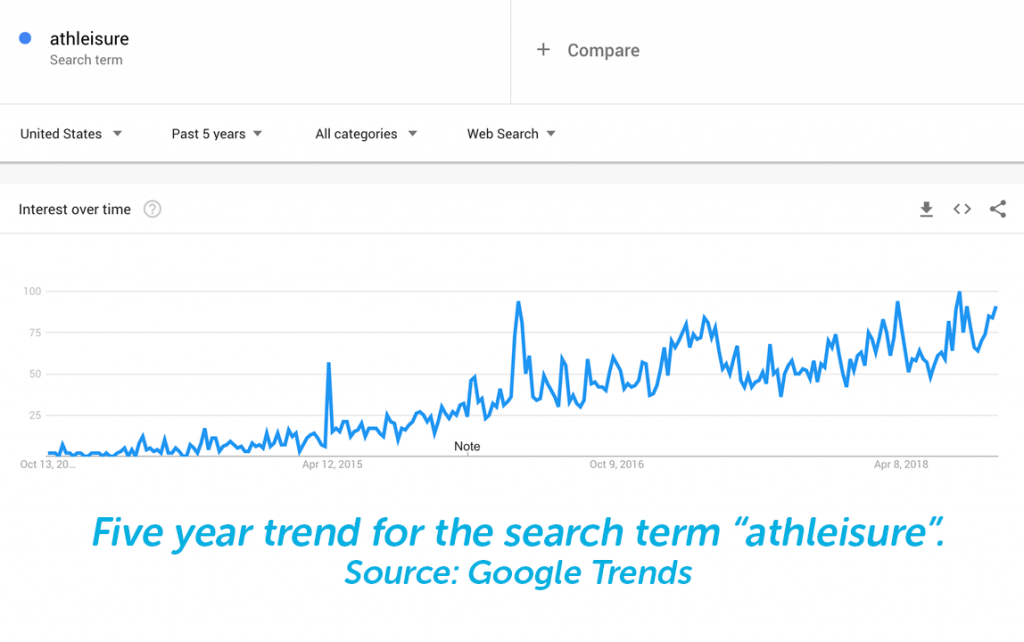5 year trends from Google Trends to make dropshipping profitable