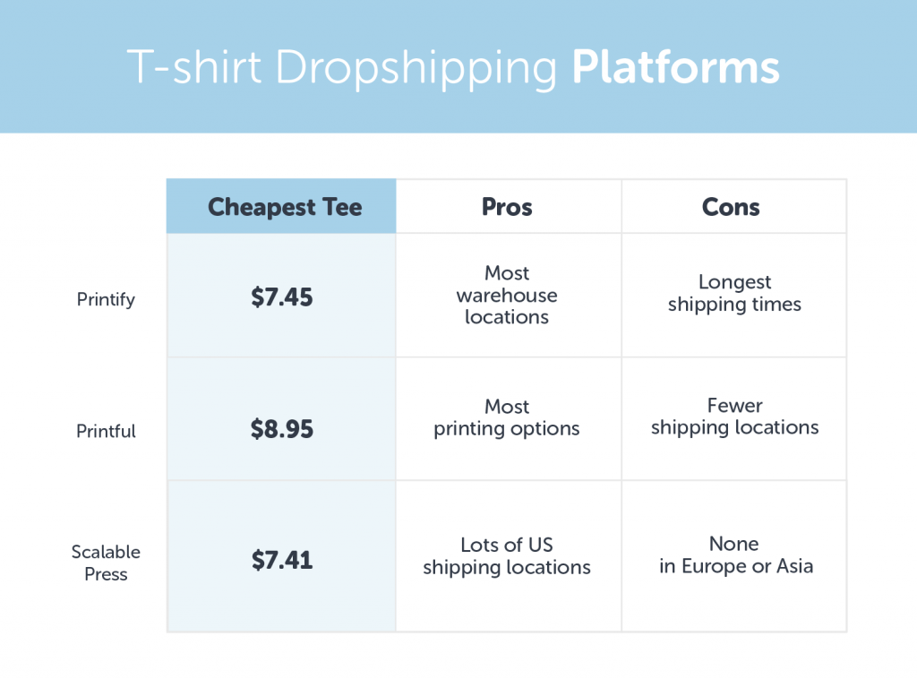 Dropshipping options for tshirt stores