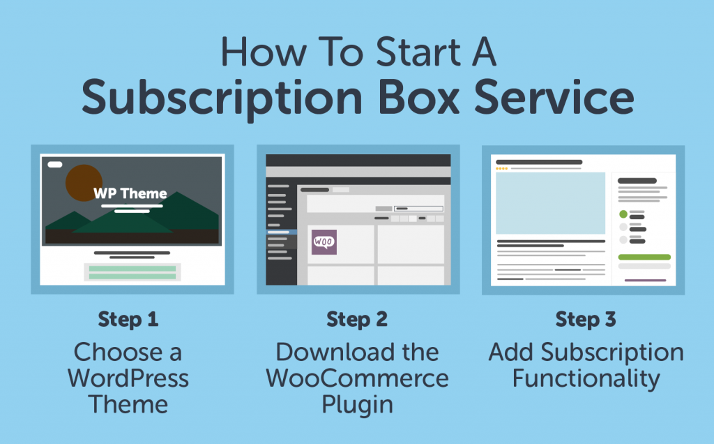 how to start a subscription box service step by step guide