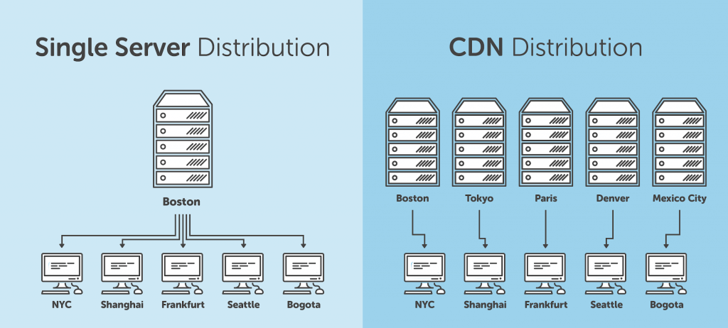 graphic showing the difference between Single server distribution and content delivery networks