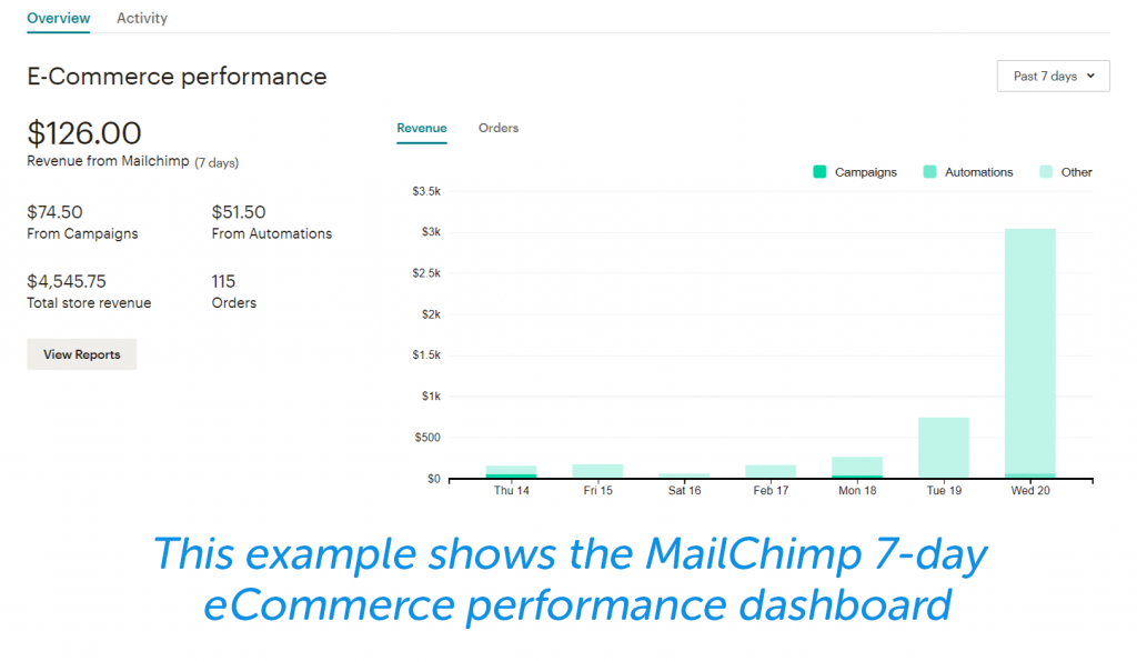 This example shows the Mailchimp 7-day eCommerce performance dashboard.