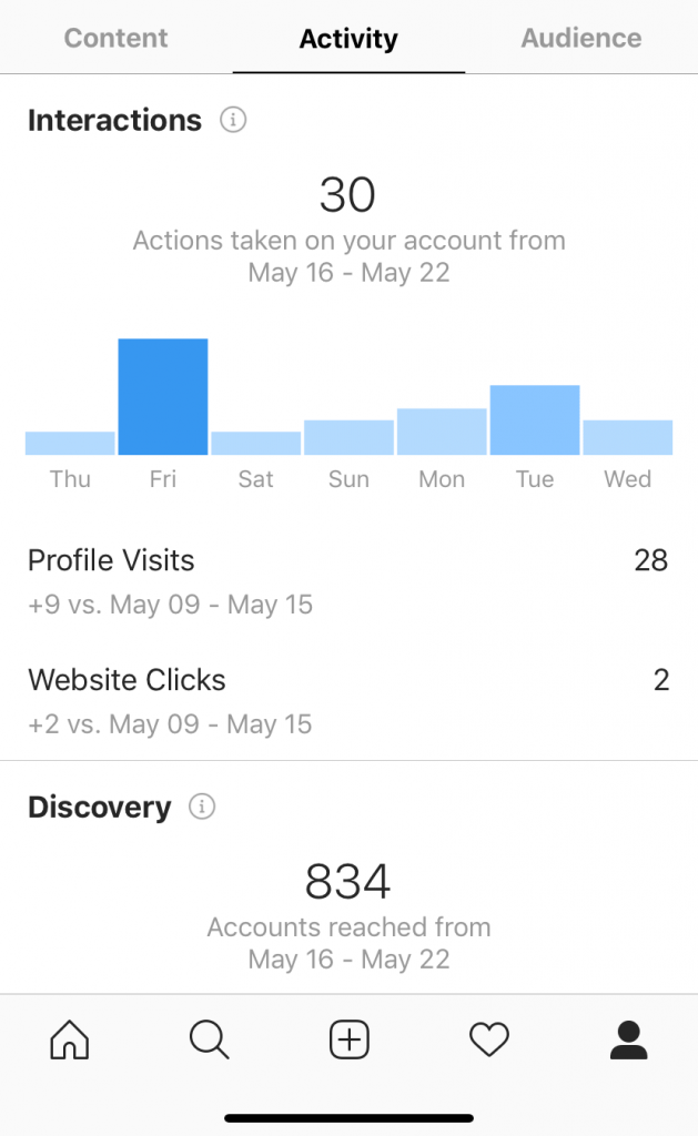 Instagram's Insights - with content, activity, and audience.