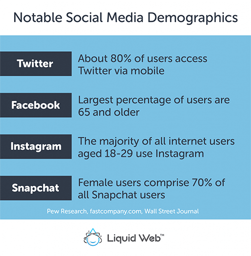 Notable Social Media Demographics by platform - by Pew Research