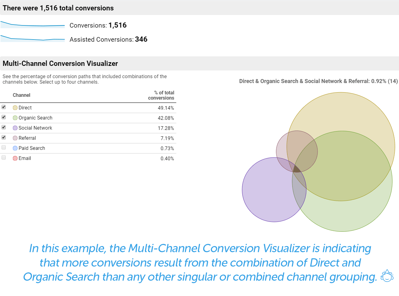 In this example, the Multi-Channel Conversion Visualizer in indicating that more conversions result from the combination of Direct and Organic Search than any other singular or combined channel grouping.