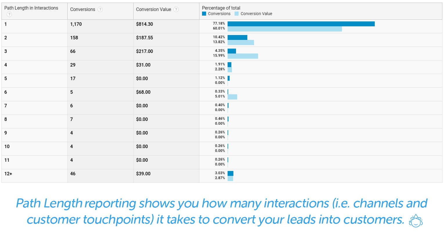 Path length reporting shows you how many interactions it takes to covert your leads into customers.