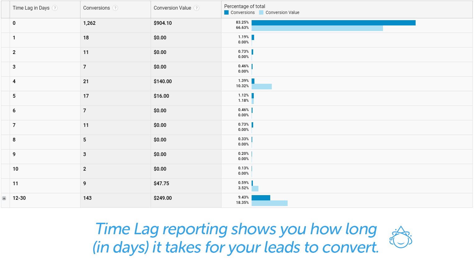 Time Lag reporting shows you how long (in days) it takes for your leads to convert.