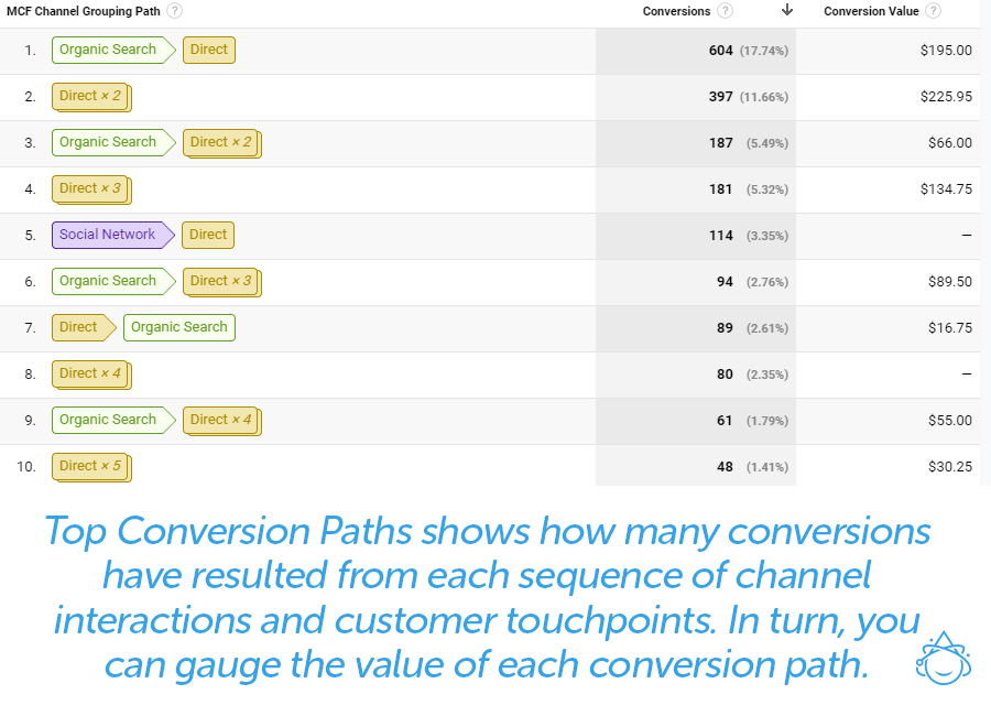 Top Conversion Paths shows how many conversions have resulted from each sequence of channel interactions and customer touchpoints. In turn, you can gauge the value of each conversion path.
