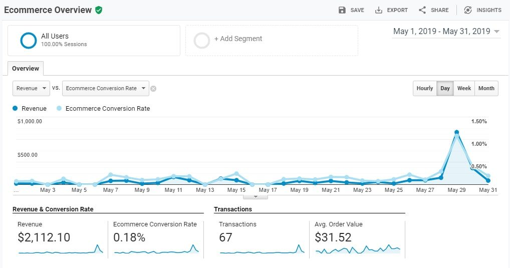 Ecommerce Overview section of Google Analytics eCommerce reporting