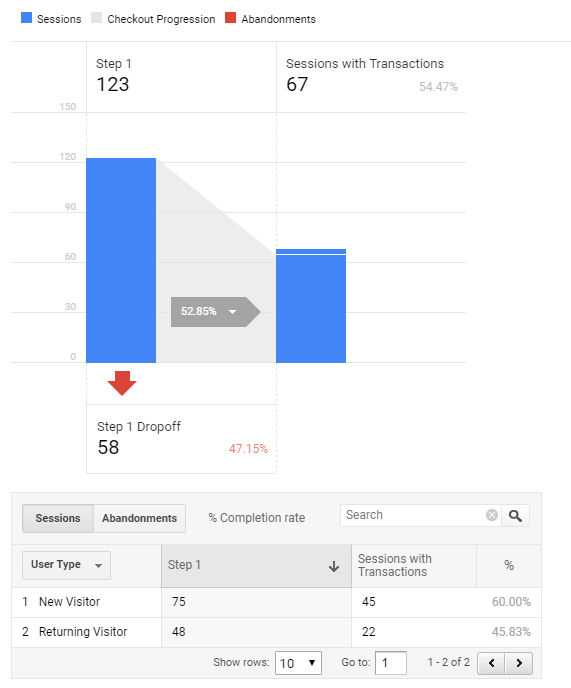 Checkout Behavior Analysis section of Google Analytics eCommerce reporting
