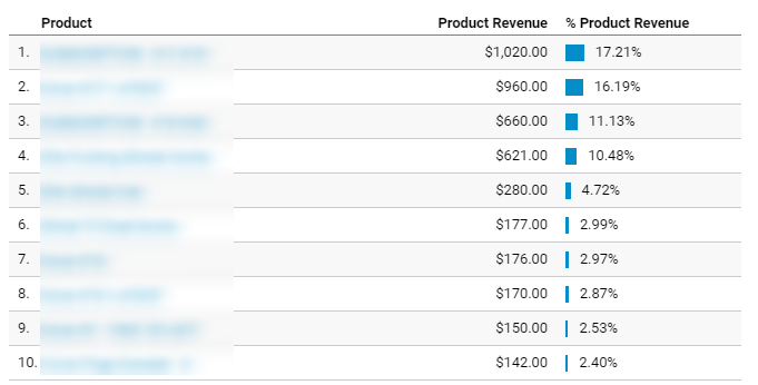 List of your top products in Google Analytics eCommerce reporting