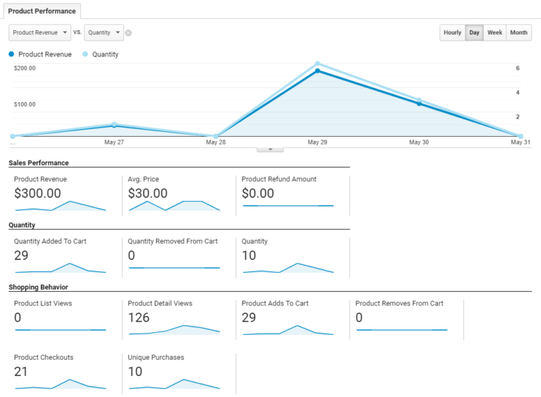 Other views such as product performance in Google Analytics eCommerce reporting