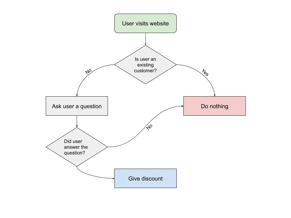 website workflow for purchase intent
